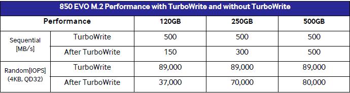 turbowrite 850 EVO M.2