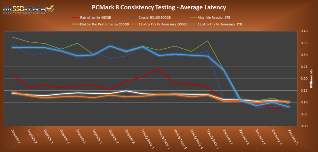 Eluktro Pro Performance PCMark 8 Average Latency