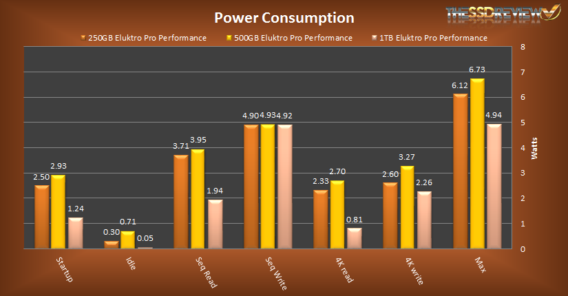 Eluktro Pro Performance Power Consumption