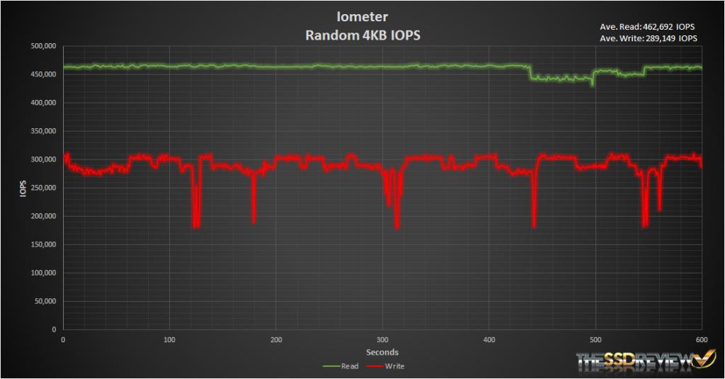 Intel 750 Iometer Random Read & Write