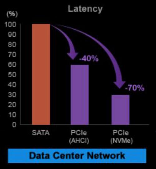 NVMe latency graph