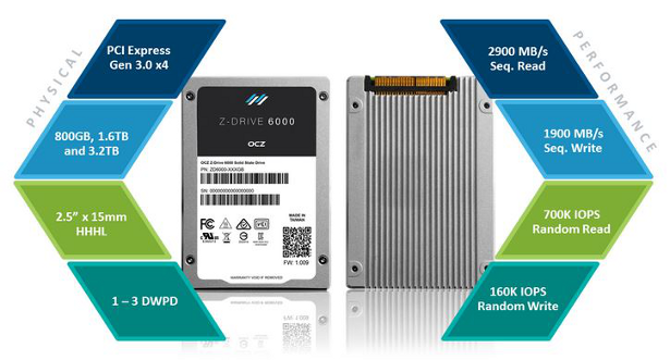 OCZ Z-DRIVE 6000 FEATURES