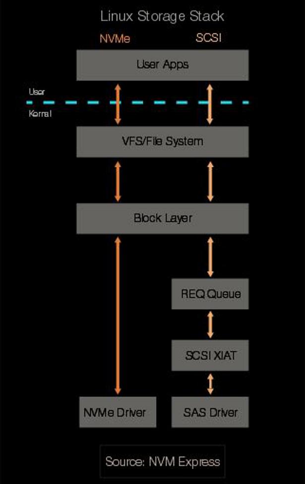 OCZ Z-Drive 6000 nVME linux stack chart