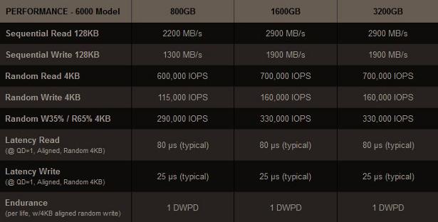 OCZ Z-drive 6000 perf chart