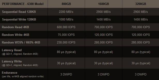 OCZ Z-drive 6300 perf chart
