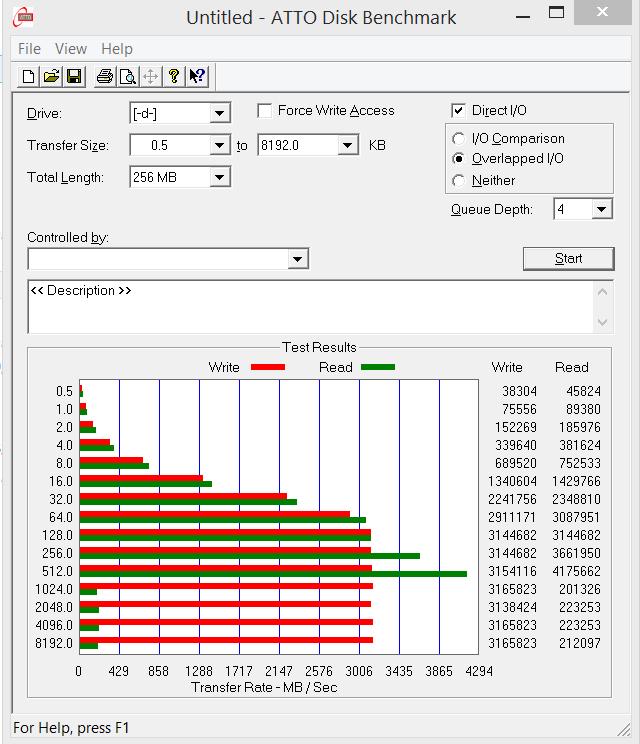 SM951 512GB RAID0 ATTO Test 1