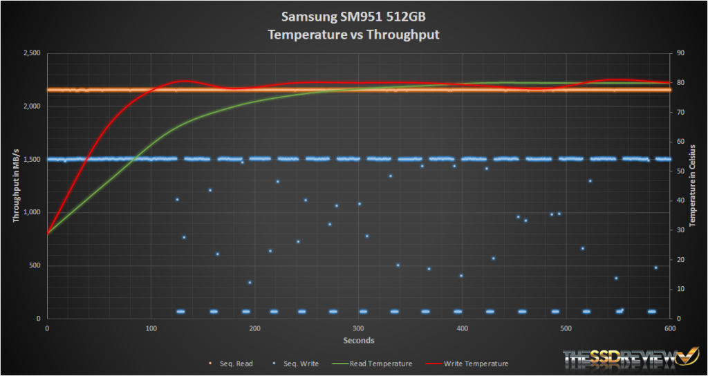 Samsung SM951 512GB Temp vs Throughput