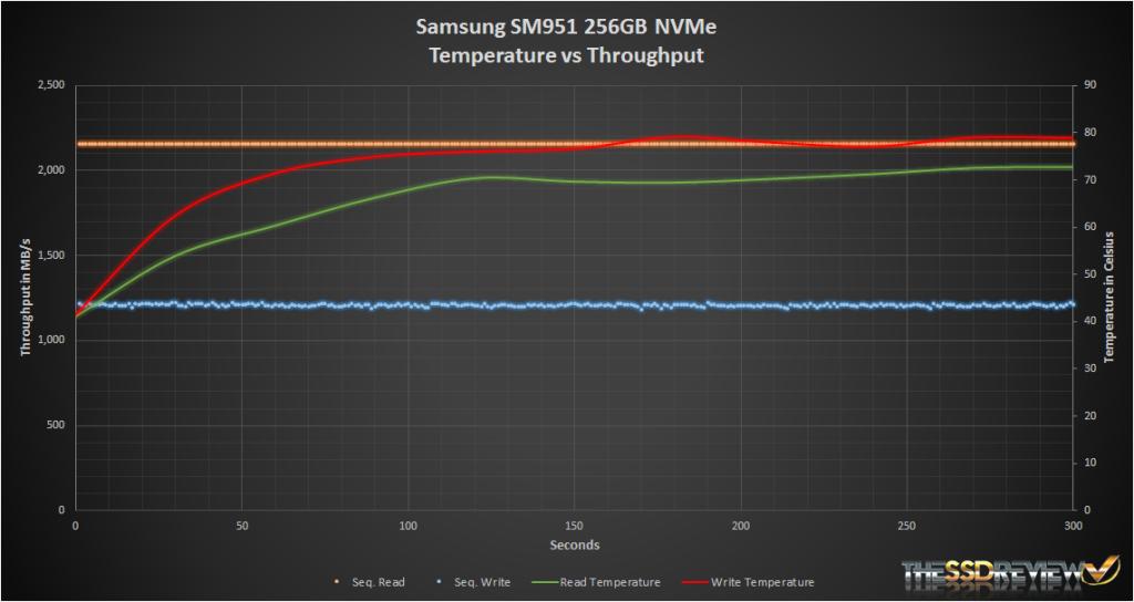 Samsung SM951 NVMe 256GB Iometer temp vs throughput