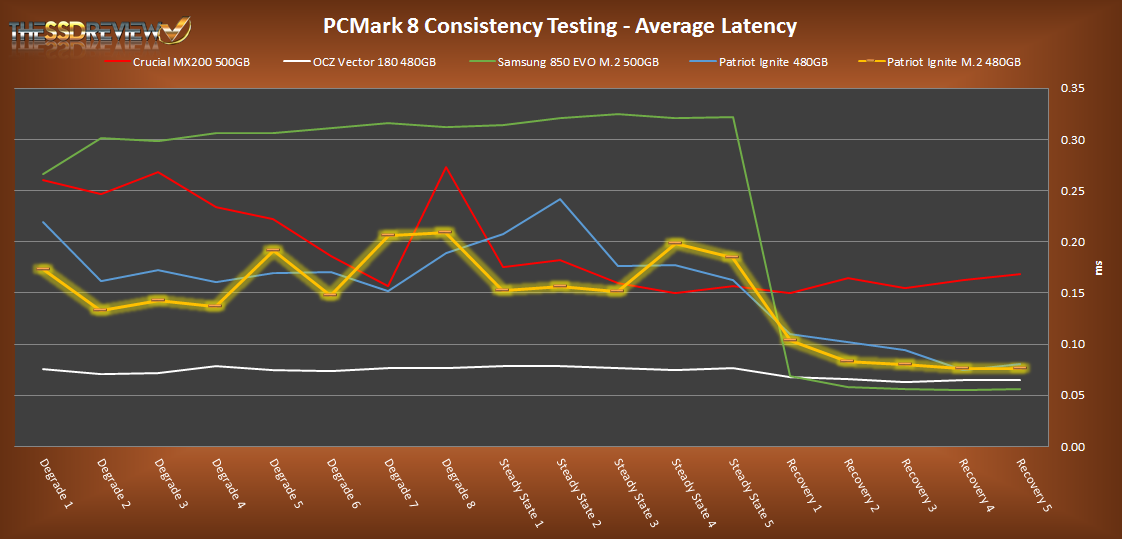 480GB Patriot Ignite M.2 PCMark 8 Average Latency