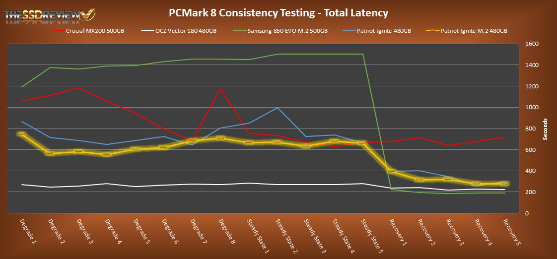 480GB Patriot Ignite M.2 PCMark 8 Total Latency