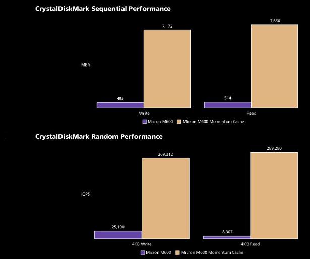 Crucial momentum cache CDM