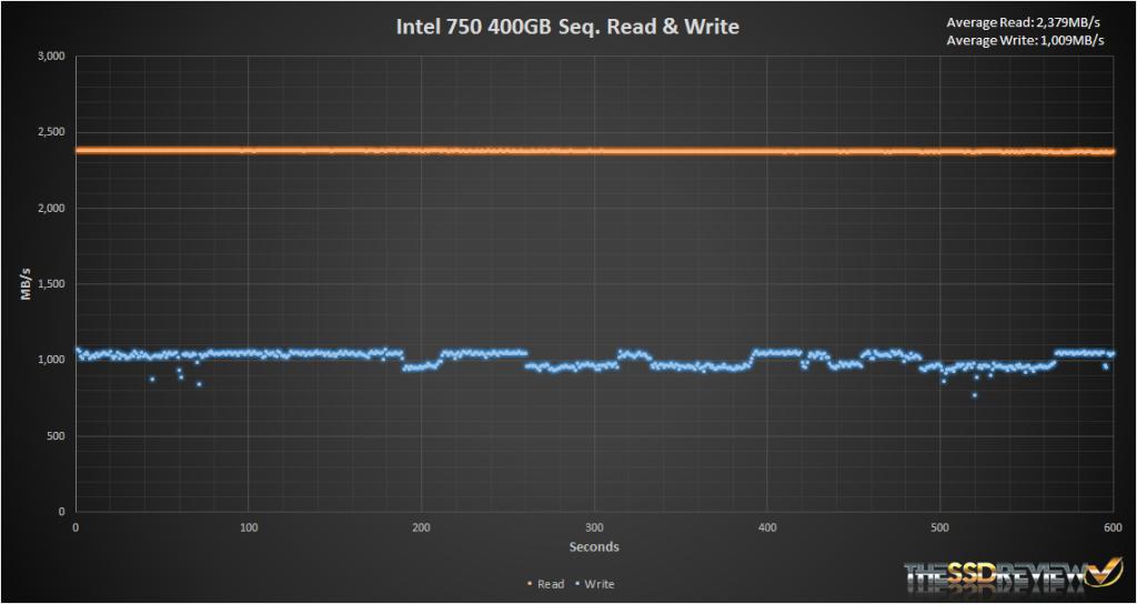Intel 750 400GB Iometer Seq