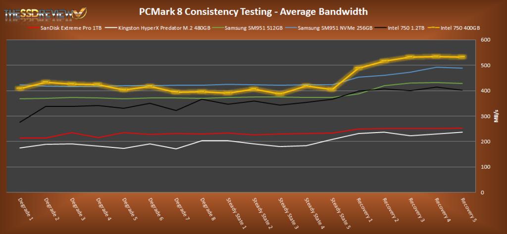 Intel 750 Series 400GB PCMark 8 Average Bandwidth