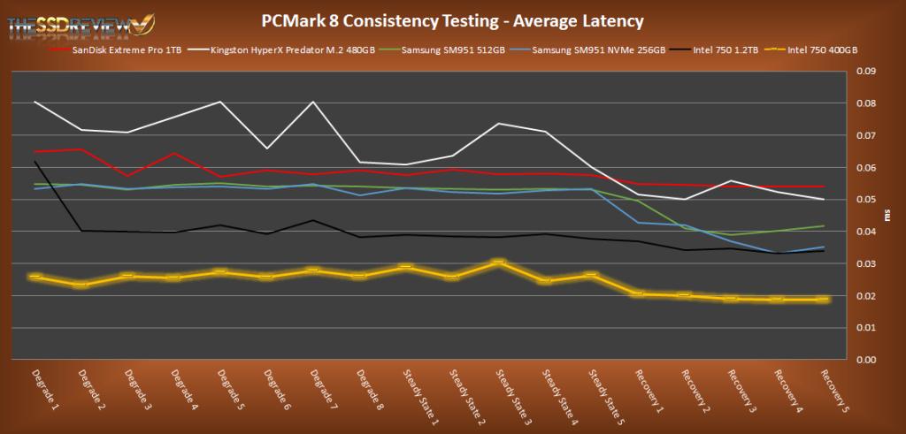 Intel 750 Series 400GB PCMark 8 Average Latency