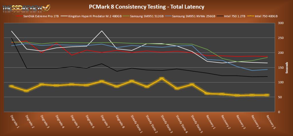 Intel 750 Series 400GB PCMark 8 Total Latency