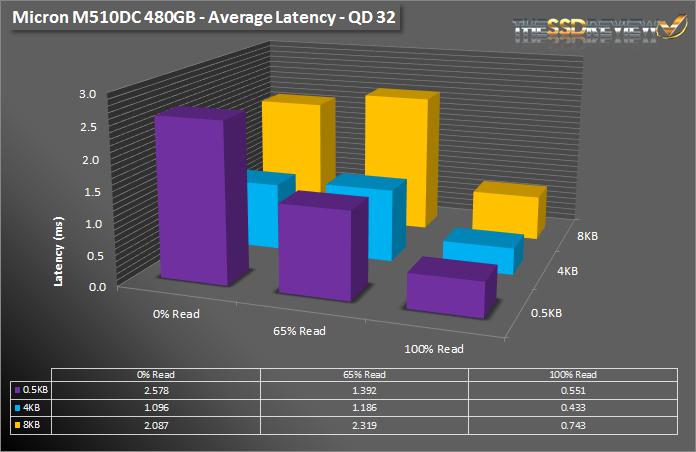 Micron M510DC 480GB - Av Latency