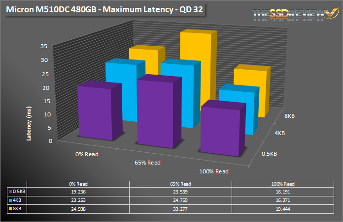 Micron M510DC 480GB - Max Latency