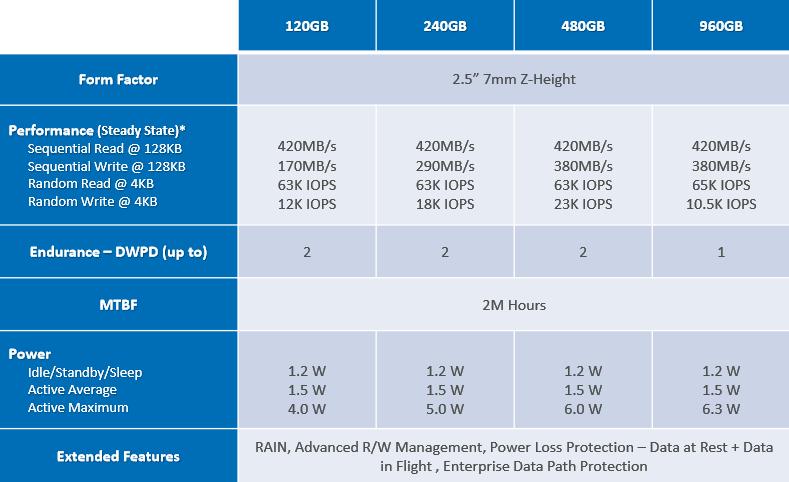 Micron M510DC Specs List