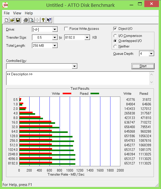 RAID0 Patriot Ignite M2 480GB SSD ATTO