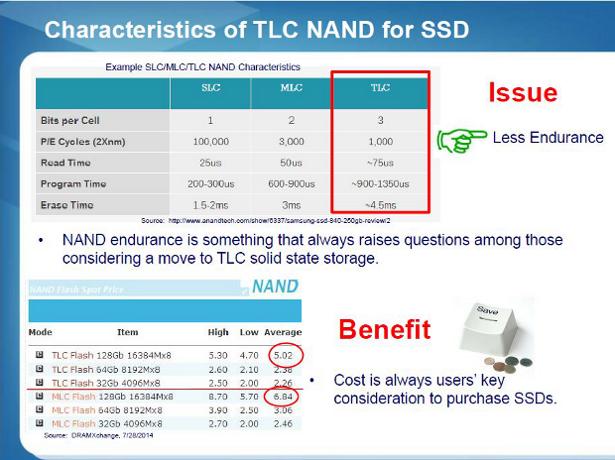 SM2256 TLC NAND characteristics