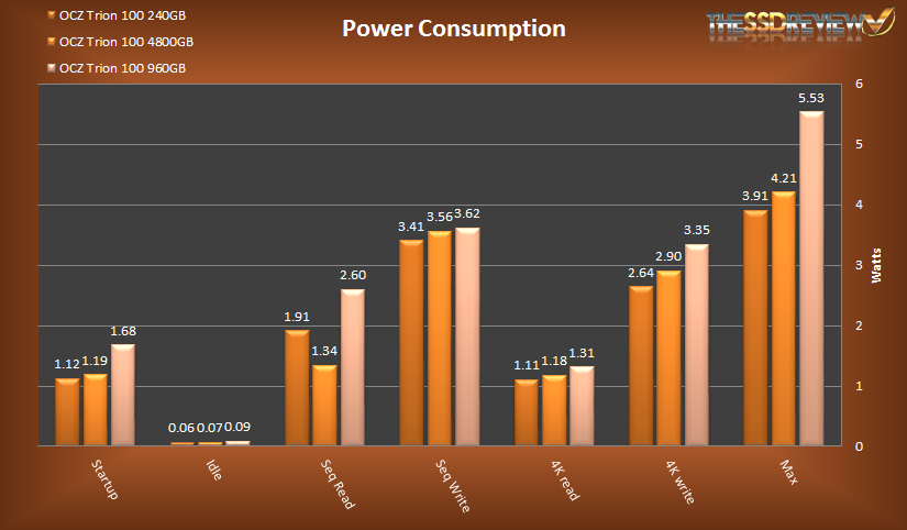 OCZ Trion 100 Power Consumption