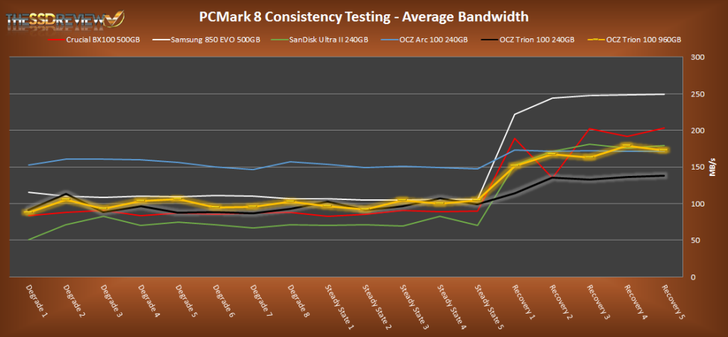 PCMark 8 Average Bandwidth