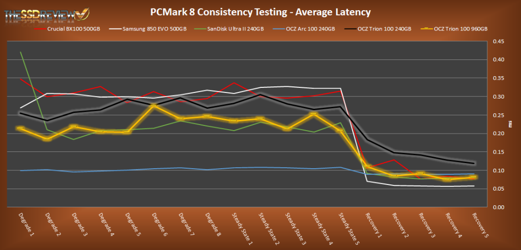 PCMark 8 Average Latency