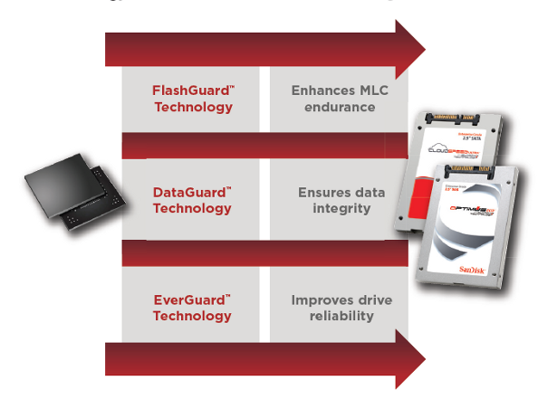 CloudSpeed Ultra GenII Guardian technology chart