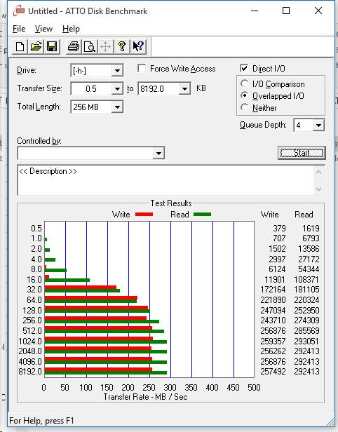 Lexar Professional 2000x SDXC UHS-II 64GB ATTO