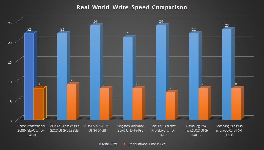Lexar Professional 2000x SDXC UHS-II 64GB Real World Test