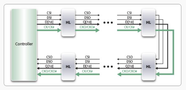 Novachips HLNAND block diagram