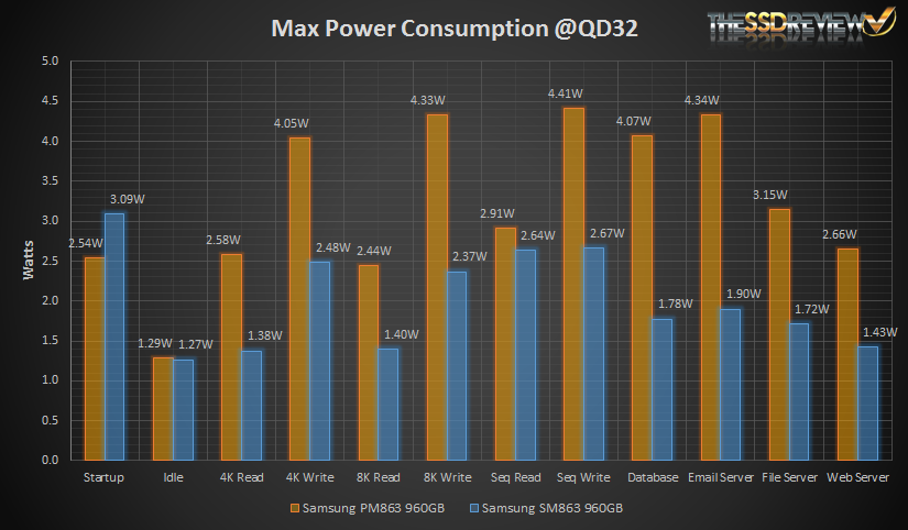 Samsung SM863 & PM863 Power Consumption