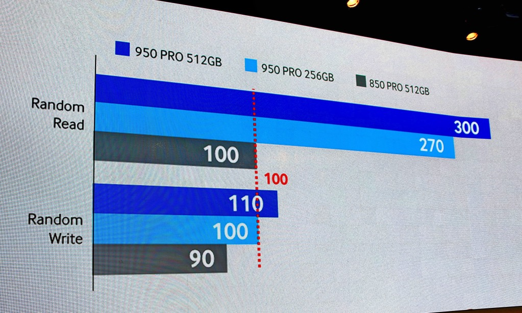 950 Pro IOPS