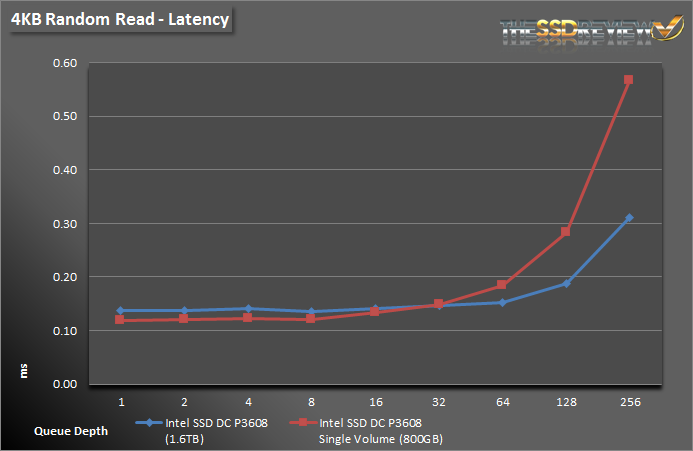 Intel SSD DC P3608 1.6TB - 4KB Read Lat Single and RAID