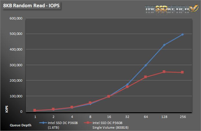 Intel SSD DC P3608 1.6TB - 8KB Read IOPS Single and RAID