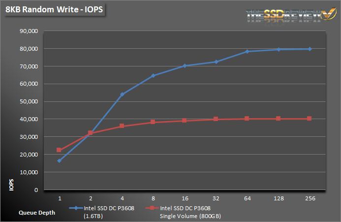 Intel SSD DC P3608 1.6TB - 8KB Write IOPS Single and RAID