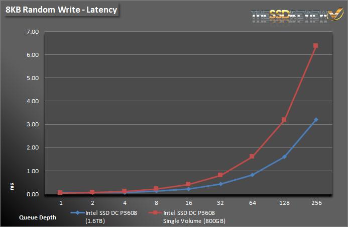 Intel SSD DC P3608 1.6TB - 8KB Write Lat Single and RAID