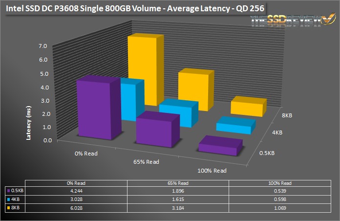 Intel SSD DC P3608 1.6TB - Av Latency Single Vol