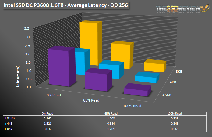 Intel SSD DC P3608 1.6TB - Av Latency