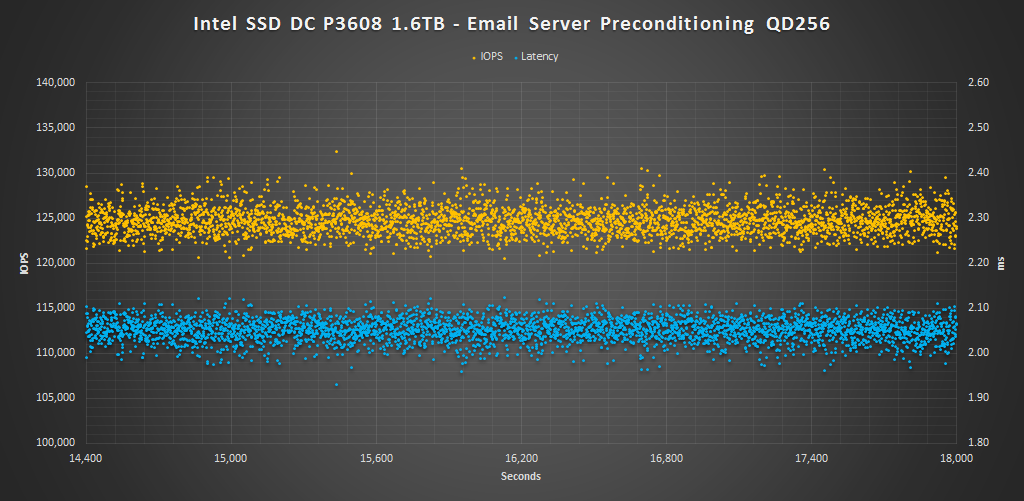 Intel SSD DC P3608 1.6TB - Email Server Precondition