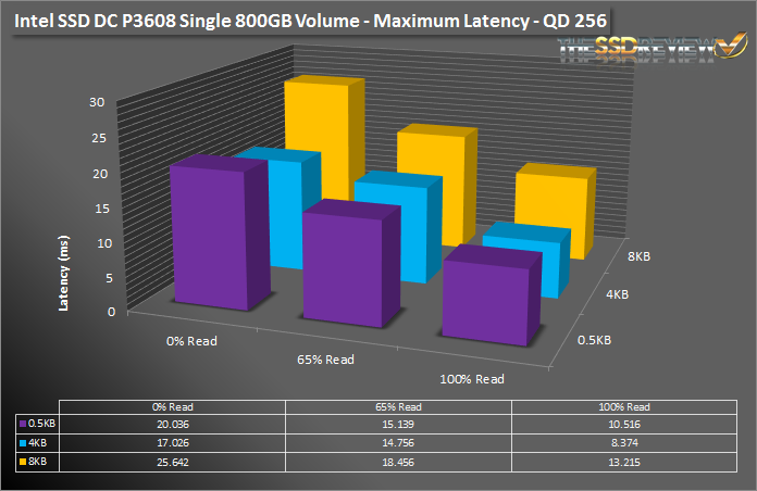 Intel SSD DC P3608 1.6TB - Max Latency Single Vol