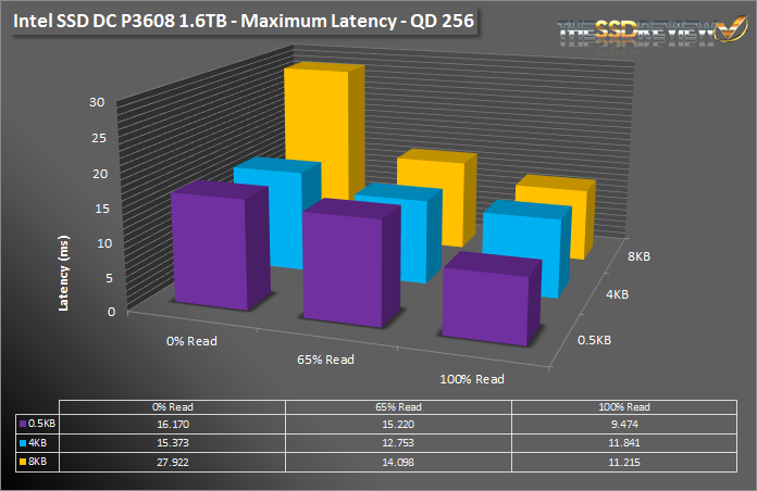 Intel SSD DC P3608 1.6TB - Max Latency