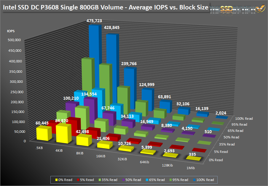 Intel SSD DC P3608 1.6TB - SNIA Average IOPS vs Block Size - Bar Graph Single Vol