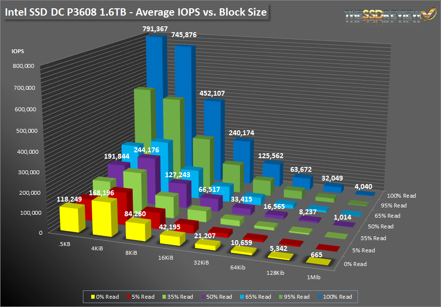 Intel SSD DC P3608 1.6TB - SNIA Average IOPS vs Block Size - Bar Graph