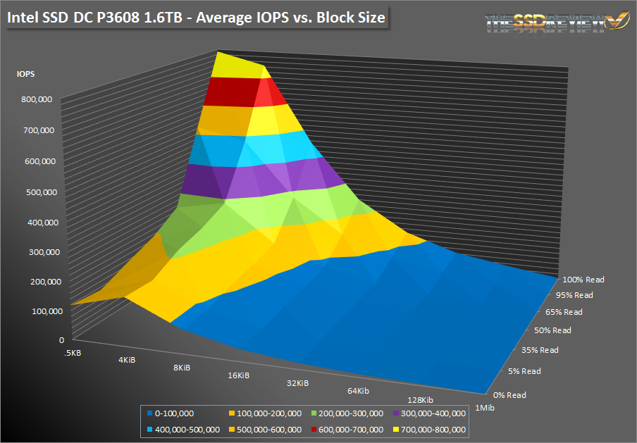 Intel SSD DC P3608 1.6TB - SNIA Average IOPS vs Block Size - Surface Graph