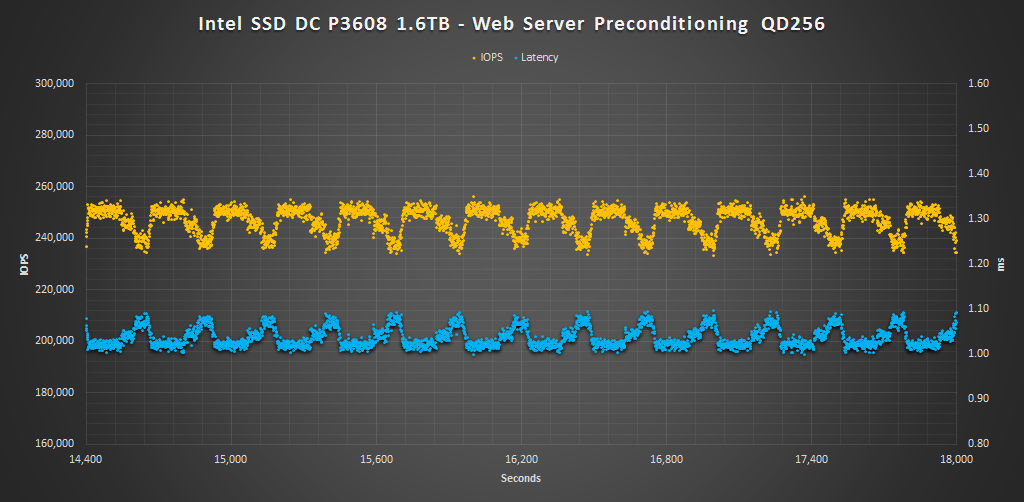 Intel SSD DC P3608 1.6TB - Web Server Precondition