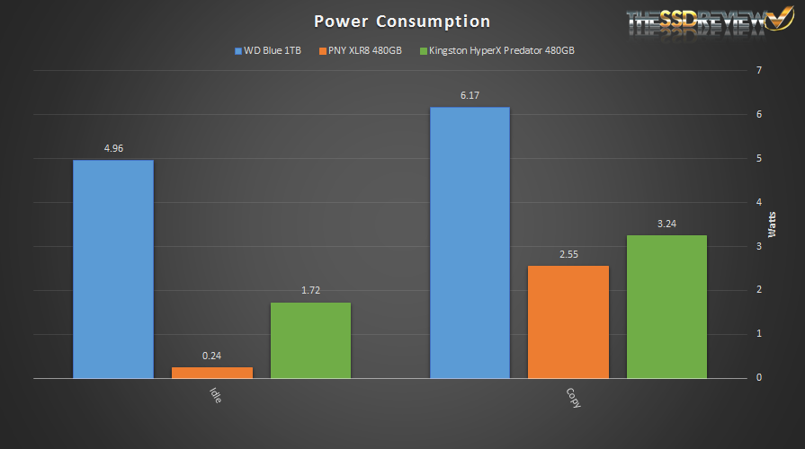 HDD vs PCIe vs SATA Drives