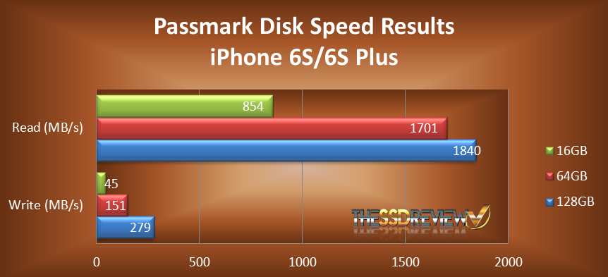 iPhone Passmark Disk Speed Chart