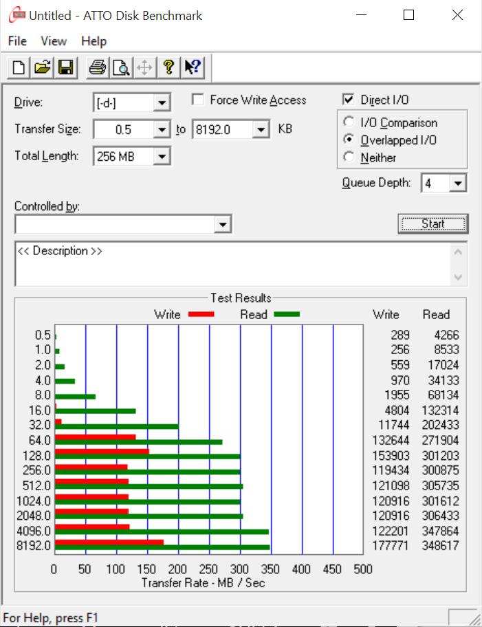 Kingston HyperX Savage 128 USB3.1 Flash Drive ATTO