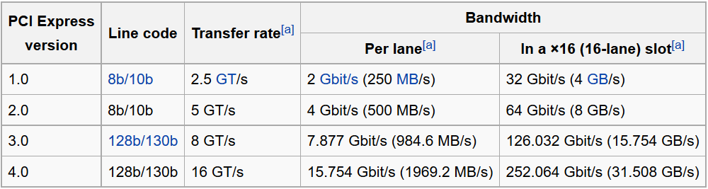 PCIe Lane Travel